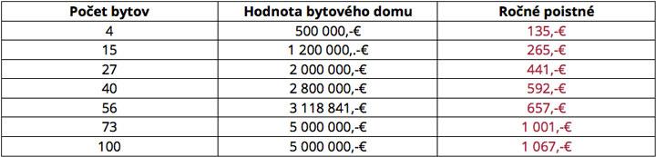Ceny poistenia bytového domu