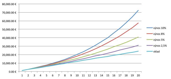 Zložené úročenie graf